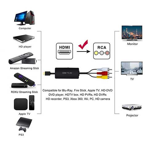 Best Hdmi to Rca Converters 8. HDMI to AV Converter, HDMI Converter to RCA, HDMI Video Audio Adapter to AV Converter by RuiPuo